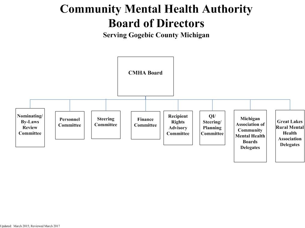 Organizational Chart – Gogebic Community Mental Health