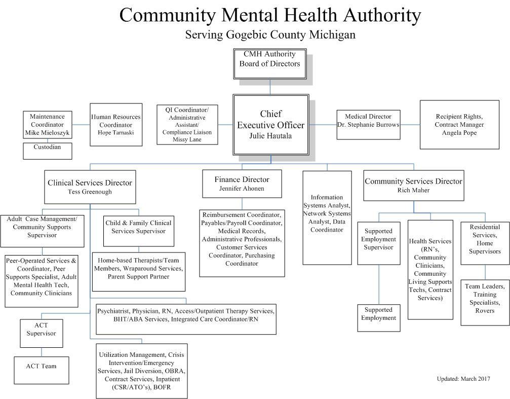 Organizational Chart Gogebic Community Mental Health