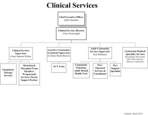 Clinical Services - March 2016