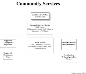 Community Services - October 2015